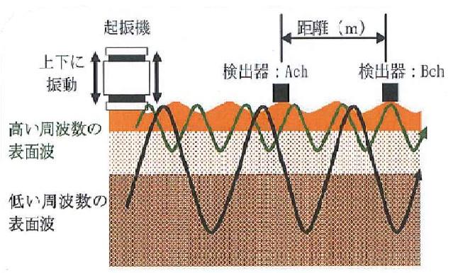 表面波探査法図解
